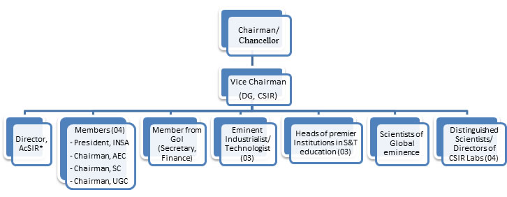Board of Governors, AcSIR
