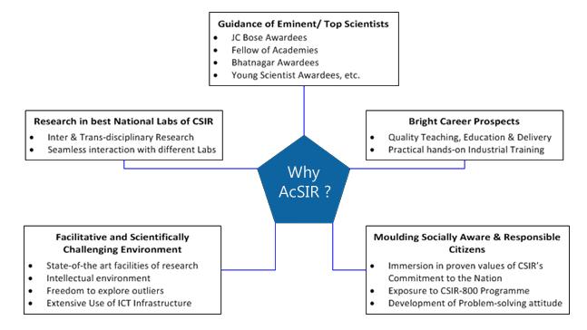 Why-AcSIR